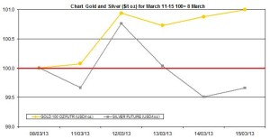 weekly precious metals chart  March 11-15  2013