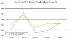 weekly precious metals chart   March 11-15  2013 percent change