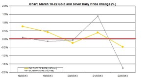 weekly precious metals chart   March 18-22 2013 percent change