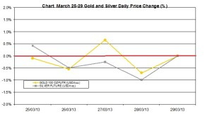weekly precious metals chart   March 25-29 2013 percent change