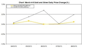 weekly precious metals chart   March 4-8  2013 percent change