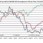 BP & S&P500 AND OIL Price October 2012