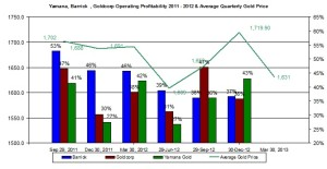 Barrick Gold  Operating Profitability April 2013