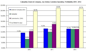 Caterpillar operrating profit 2010-2012 profit margin
