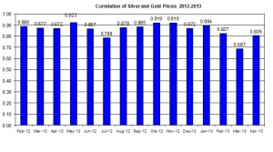 Correlation Gold Prices silver price 2012 April 11