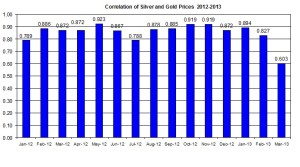 Correlation Gold Prices silver price 2012 April 2