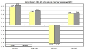 Correlation Gold and EURO USD 2013 April 24