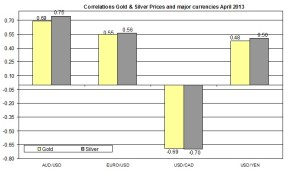 Correlation Gold and EURO USD 2013 April 17