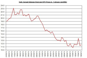 Difference between Brent and WTI  April 22-26 2013