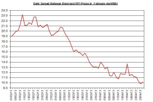 Difference between Brent and WTI  April 29-May 3 2013