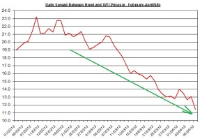 Difference between Brent and WTI  April 8-12 2013