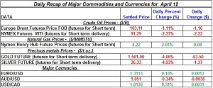 Gold Silver Crude oil Natural gas 2012 April 12