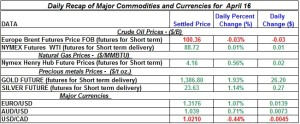 Gold Silver Crude oil Natural gas 2012 April 16