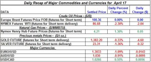Gold Silver Crude oil Natural gas 2012 April 17