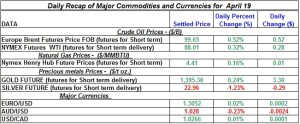 Gold Silver Crude oil Natural gas 2012 April 19
