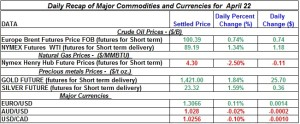 Gold Silver Crude oil Natural gas 2012 April 22