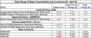 Gold Silver Crude oil Natural gas 2012 April 22