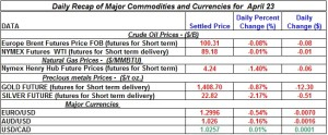 Gold Silver Crude oil Natural gas 2012 April 23
