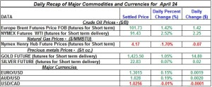 Gold Silver Crude oil Natural gas 2012 April 24