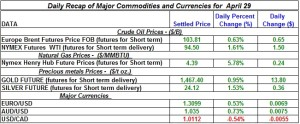 Gold Silver Crude oil Natural gas 2012 April 29