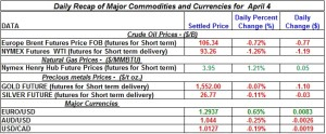 Gold Silver Crude oil Natural gas 2012 April 4