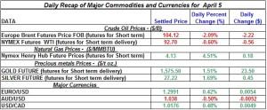 Gold Silver Crude oil Natural gas 2012 April 5