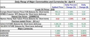 Gold Silver Crude oil Natural gas 2012 April 9