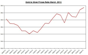 Gold and Silver prices ratio April 2013