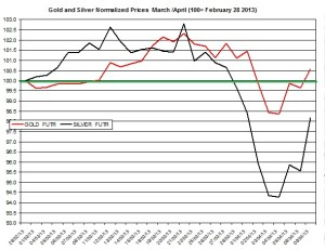 Gold & silver outlook 2013  April 10