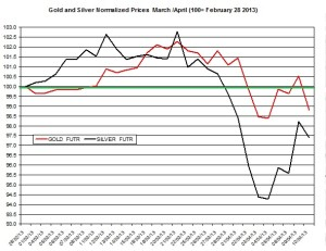 Gold & silver outlook 2013  April 11