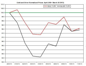 Gold & silver outlook 2013  April 12