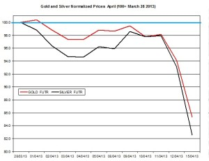 Gold & silver outlook 2013  April 16