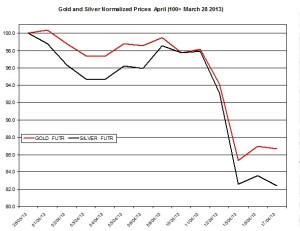 Gold & silver outlook 2013  April 18