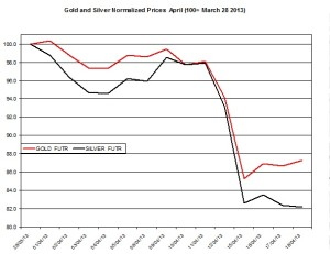Gold & silver outlook 2013  April 19