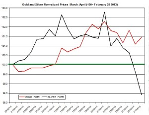 Gold & silver outlook 2013  April 2