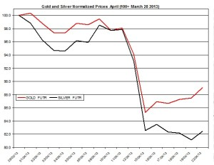 Gold & silver outlook 2013  April 23