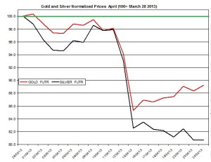Gold & silver outlook 2013  April 25