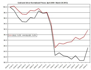 Gold & silver outlook 2013  April 26