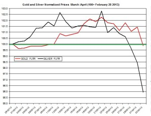 Gold & silver outlook 2013  April 3