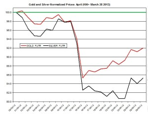 Gold & silver outlook 2013  April 30