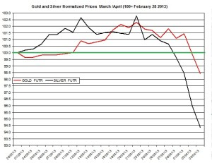 Gold & silver outlook 2013  April 4