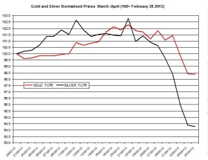 Gold & silver outlook 2013  April 5