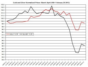 Gold & silver outlook 2013  April 8