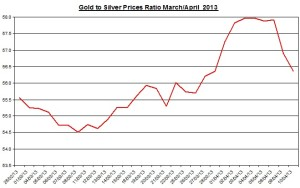 Gold & silver ratio 2013  April 11
