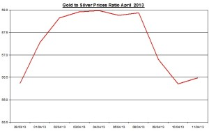 Gold & silver ratio 2013  April 12
