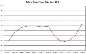Gold & silver ratio 2013  April 16