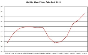 Gold & silver ratio 2013  April 18