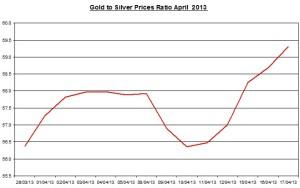Gold & silver ratio 2013  April 18