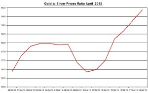 Gold & silver ratio 2013  April 19