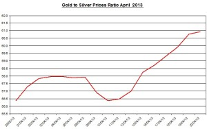 Gold & silver ratio 2013  April  23